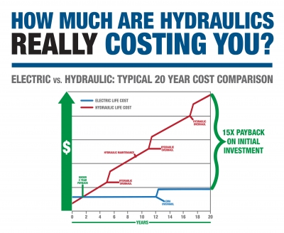 Electric vs Hydraulic Chart